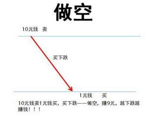 炒期货的三种方式 期货新手入门(二)