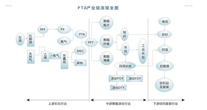 pta期货是什么  一文快速学习pta期货