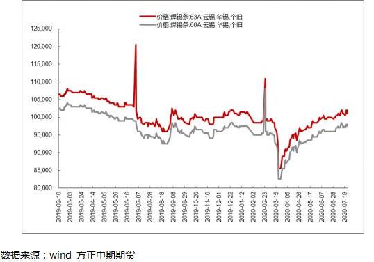 沪锡期货:美元弱势助力偏强震荡宏观风险因素或利空