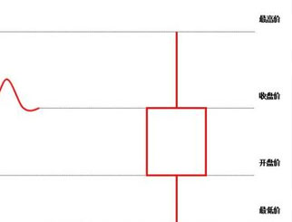 怎么看K线图 期货小白如何看K线